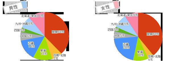 ユーブライドの会員データ